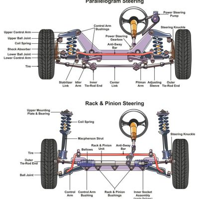 Rice Tire Rack and Pinion Vs Parallelogram Steering System Diagram