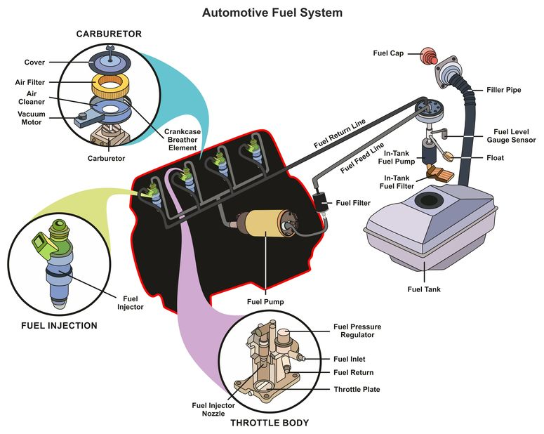 Rice tire Fuel Injection system diagnostics