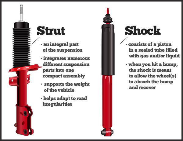 Rice tire shocks vs struts